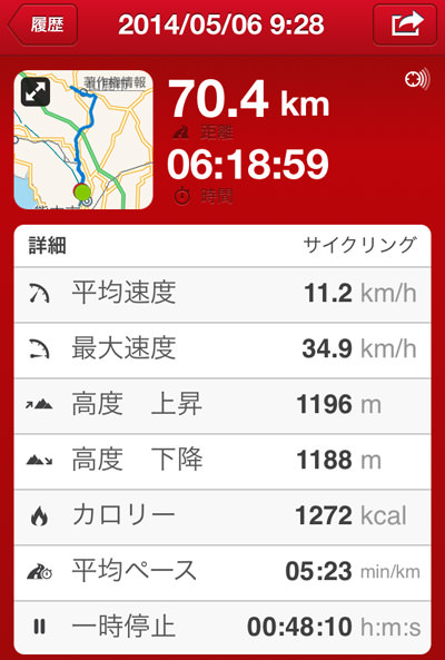 20140508サイクリングデータ
